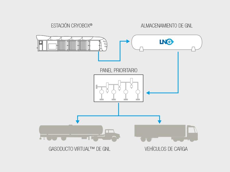Panel prioritario de carga de GNL - Galileo Technologies