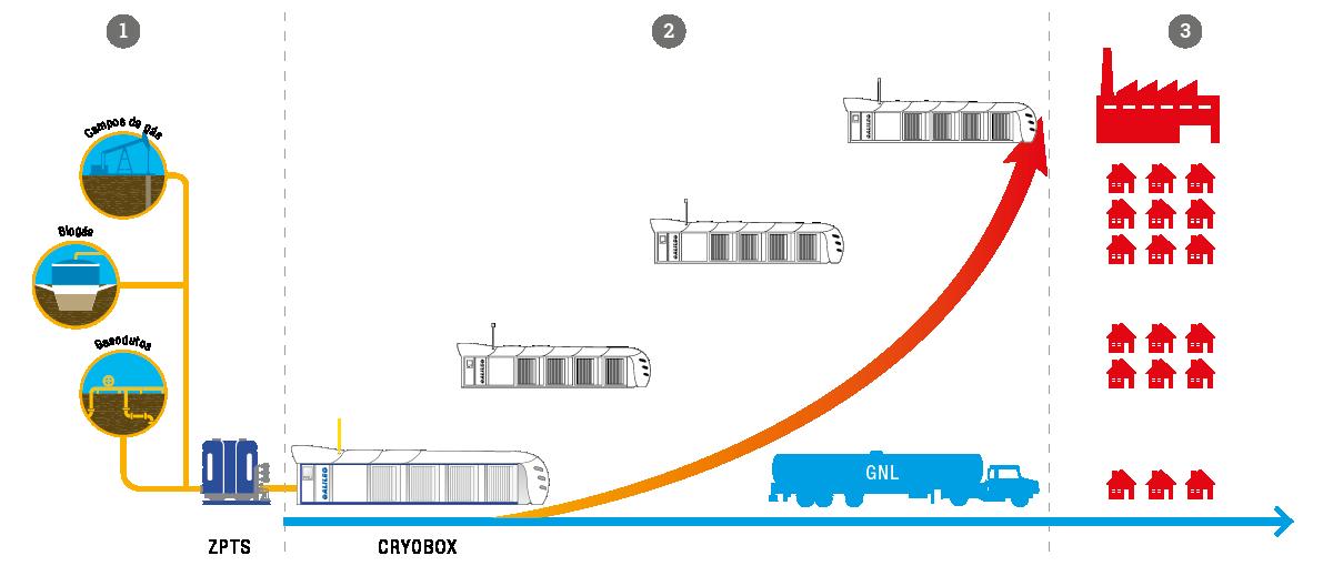 PT Producción de GNL escalable