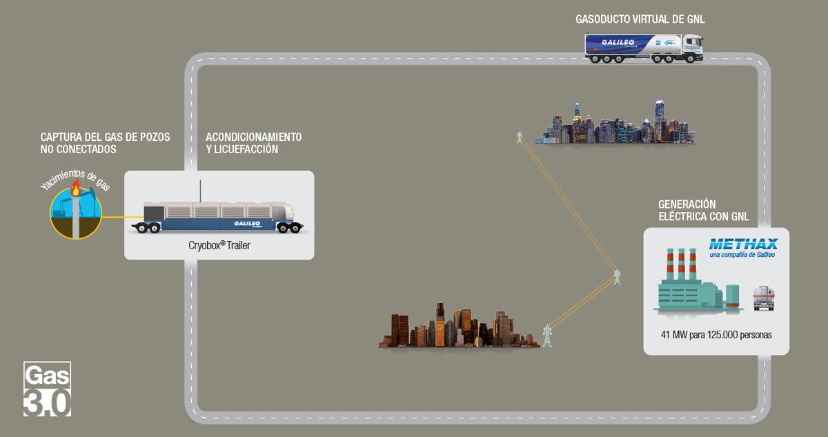 Esquema del proyecto Gas 3.0: GNL desde los pozos a la usina.