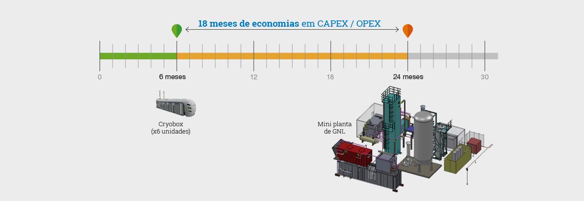 18 meses de economias em CAPEX / OPEX