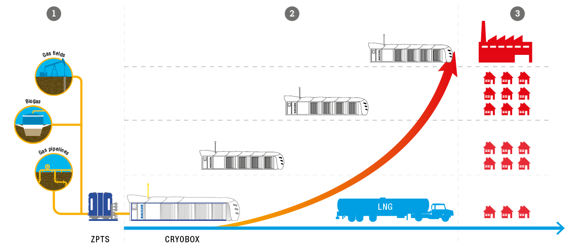 Scalable LNG Production